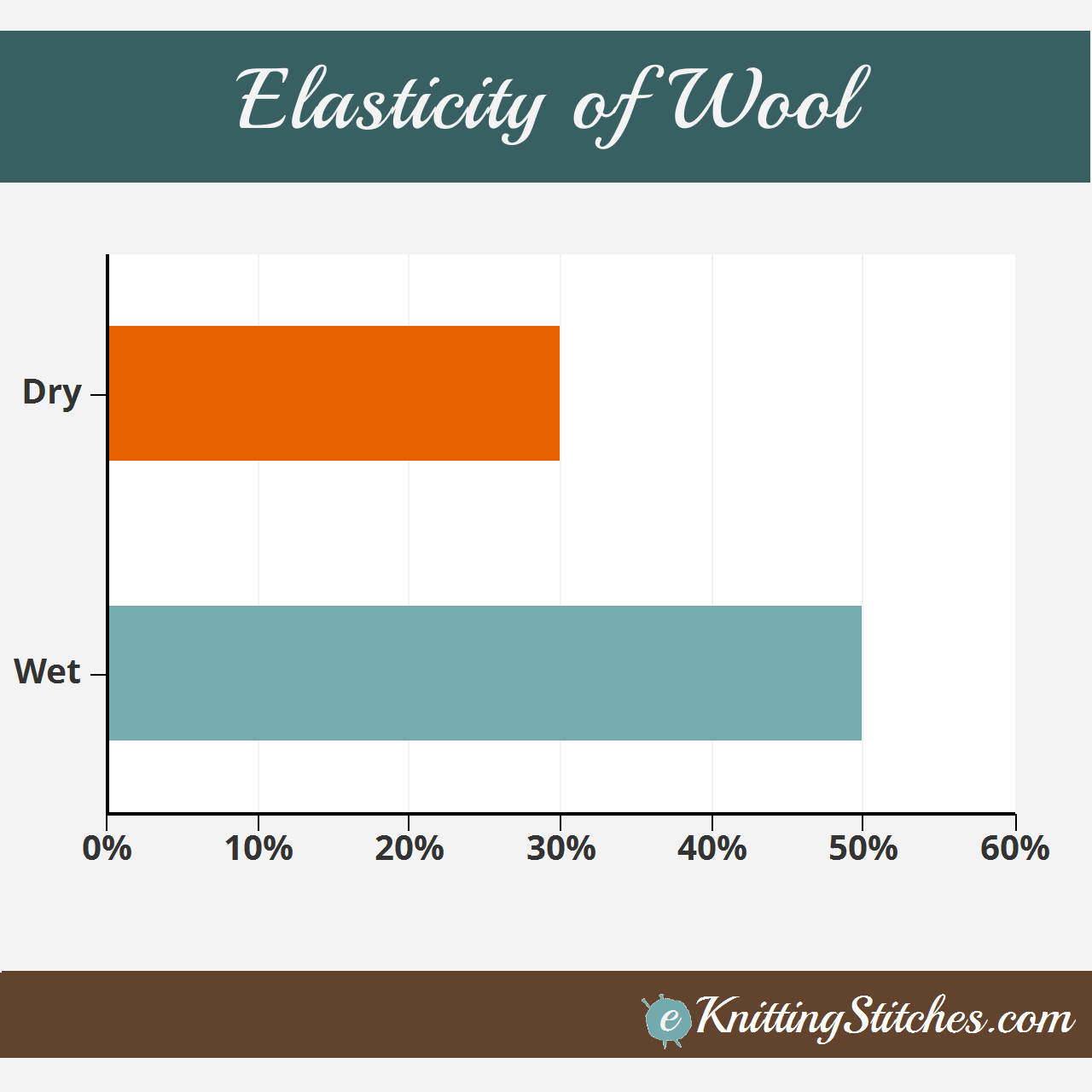 Bar Chart demonstrating the elastic properties of Wool when dry and wet