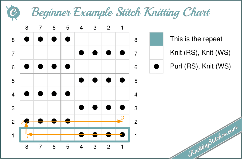 Beginner Knitting Stitch Example Chart
